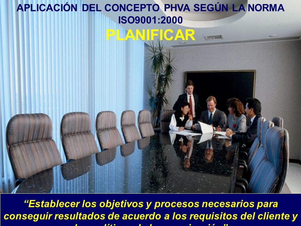 APLICACIÓN DEL CONCEPTO PHVA SEGÚN LA NORMA ISO9001:2000 PLANIFICAR Establecer los objetivos y procesos necesarios para conseguir resultados de acuerd
