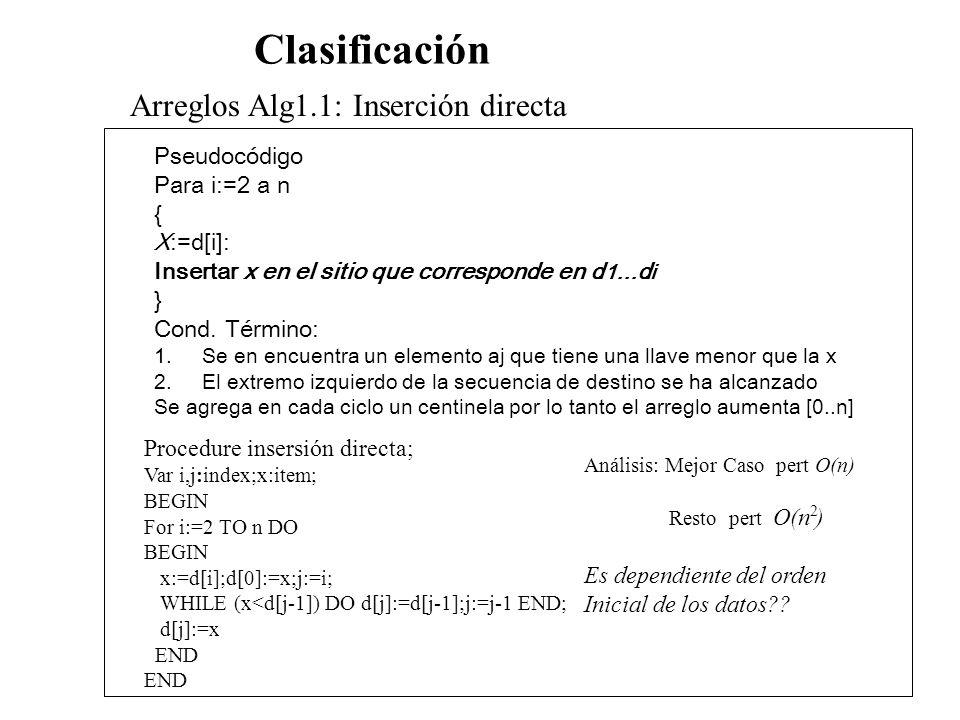 Clasificación Arreglos Alg1.1: Inserción directa Pseudocódigo Para i:=2 a n { X:=d[i]: Insertar x en el sitio que corresponde en d 1...d i } Cond. Tér