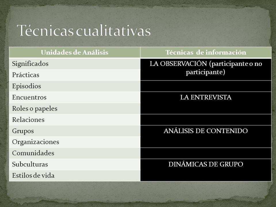 Unidades de AnálisisTécnicas de información SignificadosLA OBSERVACIÓN (participante o no participante) Prácticas Episodios EncuentrosLA ENTREVISTA Ro