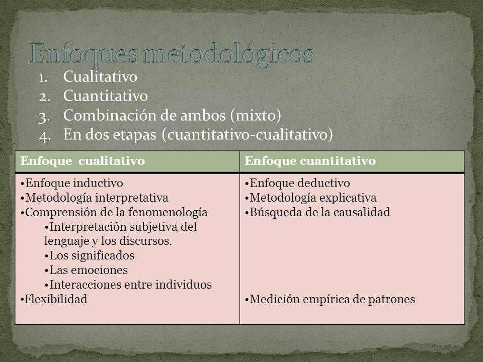 Enfoque cualitativoEnfoque cuantitativo Enfoque inductivo Metodología interpretativa Comprensión de la fenomenología Interpretación subjetiva del leng