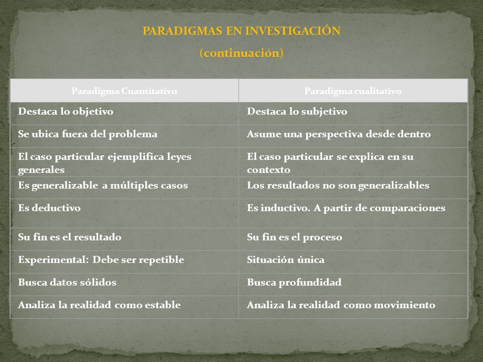 PARADIGMAS EN INVESTIGACIÓN (continuación) Paradigma CuantitativoParadigma cualitativo Destaca lo objetivoDestaca lo subjetivo Se ubica fuera del prob