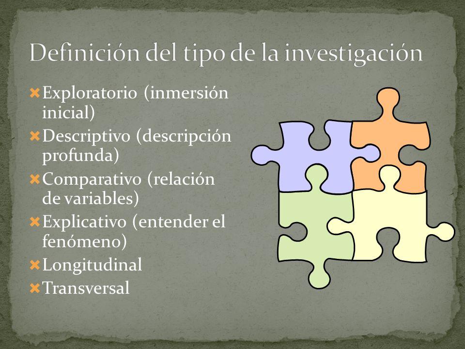 Exploratorio (inmersión inicial) Descriptivo (descripción profunda) Comparativo (relación de variables) Explicativo (entender el fenómeno) Longitudina