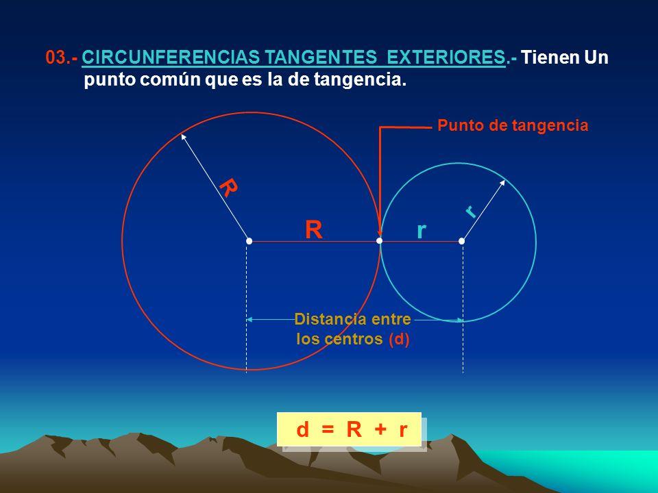 d = R + r 03.- CIRCUNFERENCIAS TANGENTES EXTERIORES.- Tienen Un punto común que es la de tangencia.