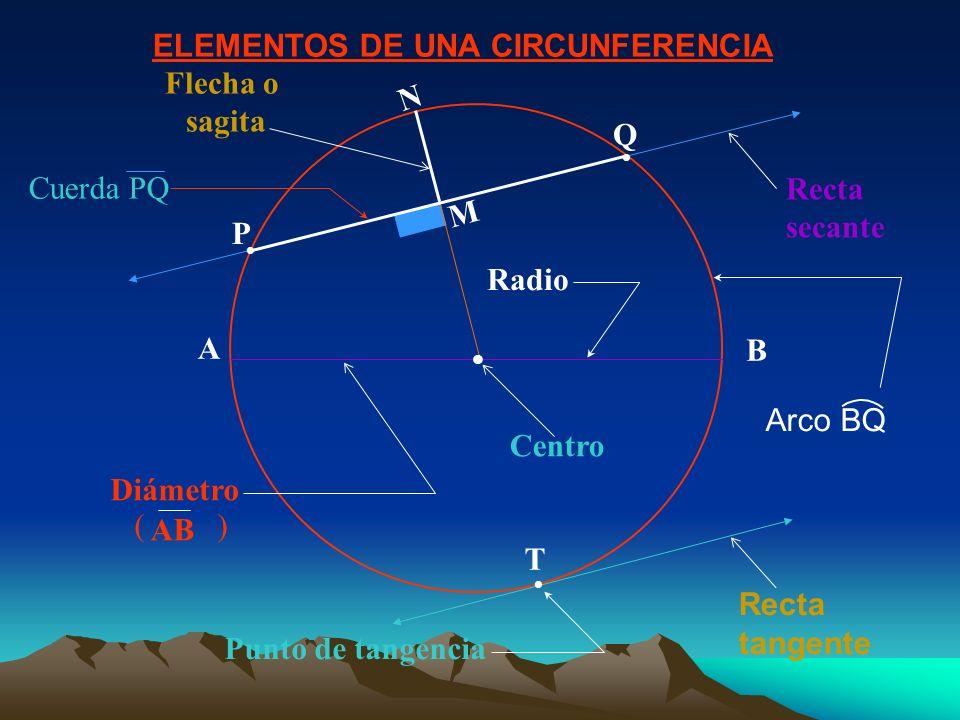 ELEMENTOS DE UNA CIRCUNFERENCIA A B M N Recta tangente Recta secante Flecha o sagita Diámetro AB ( ) Centro T Punto de tangencia Q P Radio Arco BQ Cuerda PQ