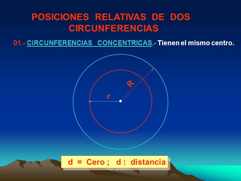 POSICIONES RELATIVAS DE DOS CIRCUNFERENCIAS 01.- CIRCUNFERENCIAS CONCENTRICAS.- Tienen el mismo centro. r R d = Cero ; d : distancia