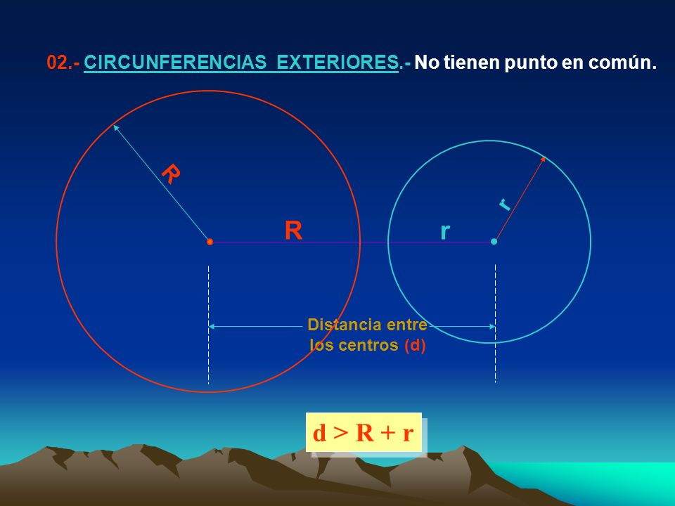 R r Distancia entre los centros (d) 02.- CIRCUNFERENCIAS EXTERIORES.- No tienen punto en común. d > R + r Rr