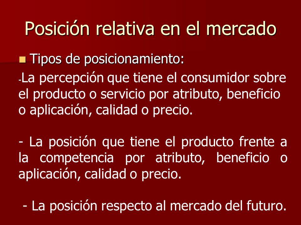 Posición relativa en el mercado Tipos de posicionamiento: Tipos de posicionamiento: - La percepción que tiene el consumidor sobre el producto o servic