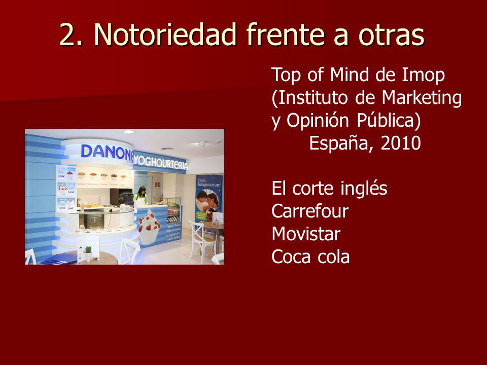 2. Notoriedad frente a otras Top of Mind de Imop (Instituto de Marketing y Opinión Pública) España, 2010 El corte inglés Carrefour Movistar Coca cola