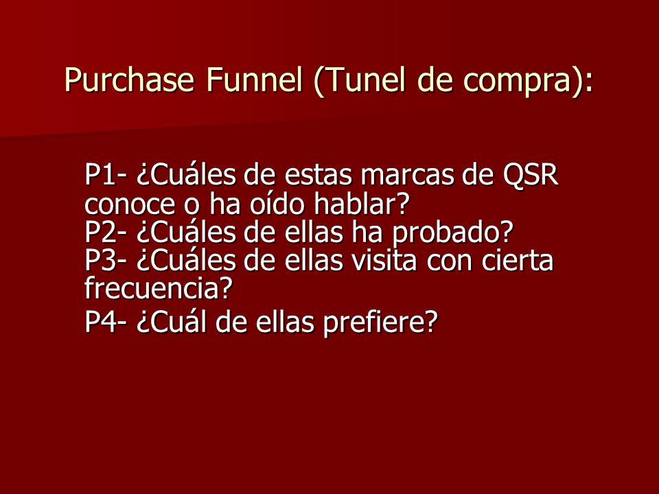 Purchase Funnel (Tunel de compra): P1- ¿Cuáles de estas marcas de QSR conoce o ha oído hablar? P2- ¿Cuáles de ellas ha probado? P3- ¿Cuáles de ellas v