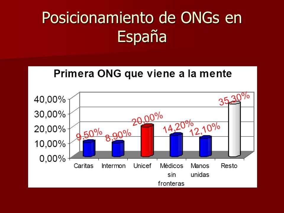 Posicionamiento de ONGs en España