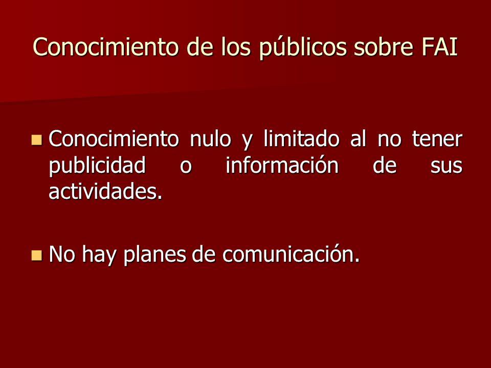 Conocimiento de los públicos sobre FAI Conocimiento nulo y limitado al no tener publicidad o información de sus actividades. Conocimiento nulo y limit