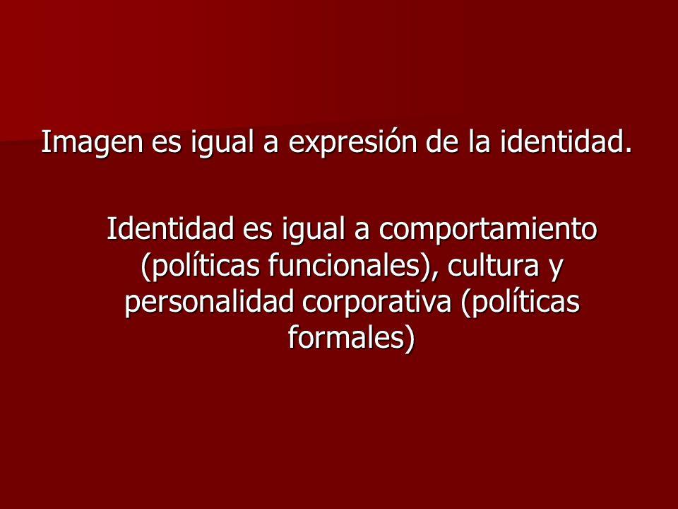 Imagen es igual a expresión de la identidad. Identidad es igual a comportamiento (políticas funcionales), cultura y personalidad corporativa (política