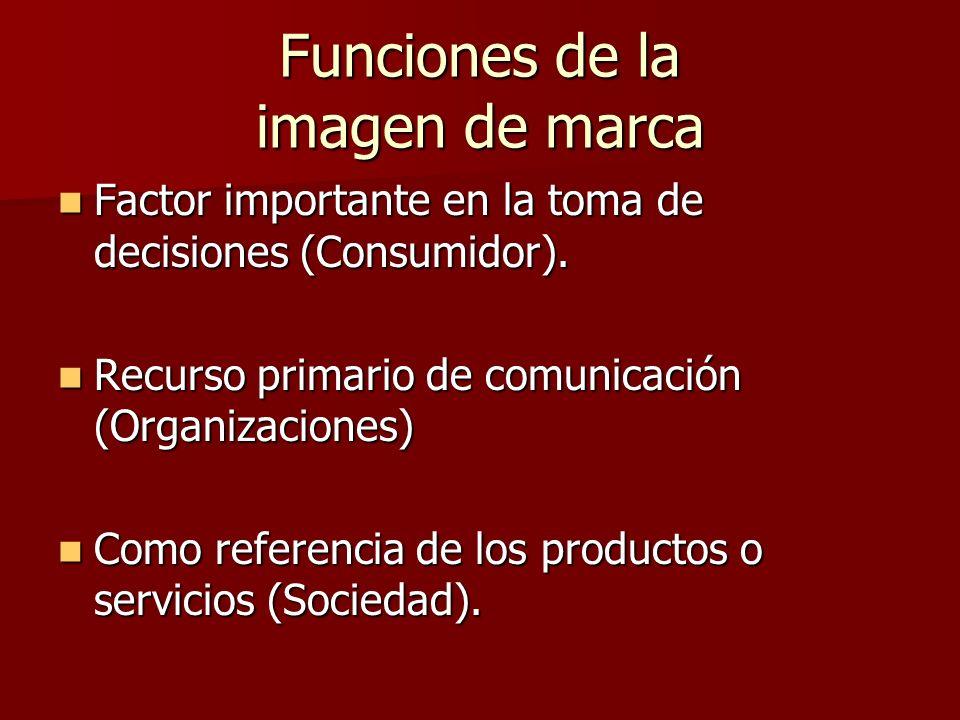 Funciones de la imagen de marca Factor importante en la toma de decisiones (Consumidor). Factor importante en la toma de decisiones (Consumidor). Recu
