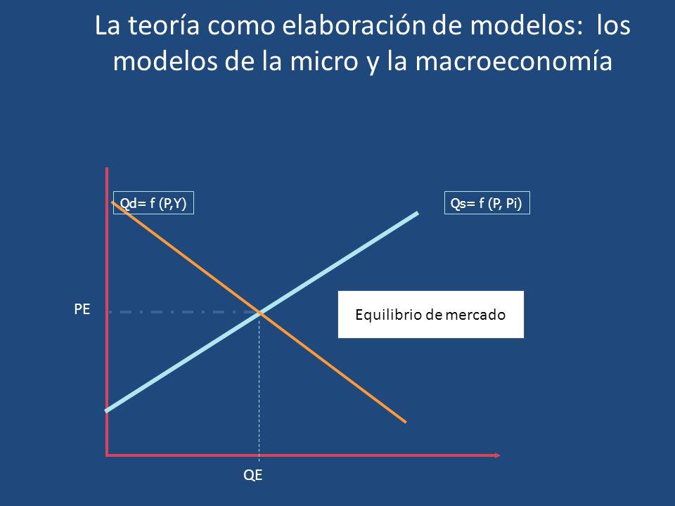 La teoría como elaboración de modelos: los modelos de la micro y la macroeconomía PE QE Qs= f (P, Pi)Qd= f (P,Y) Equilibrio de mercado