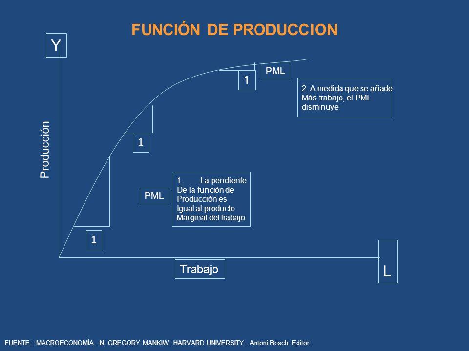 FUNCIÓN DE PRODUCCION 1.La pendiente De la función de Producción es Igual al producto Marginal del trabajo 2. A medida que se añade Más trabajo, el PM