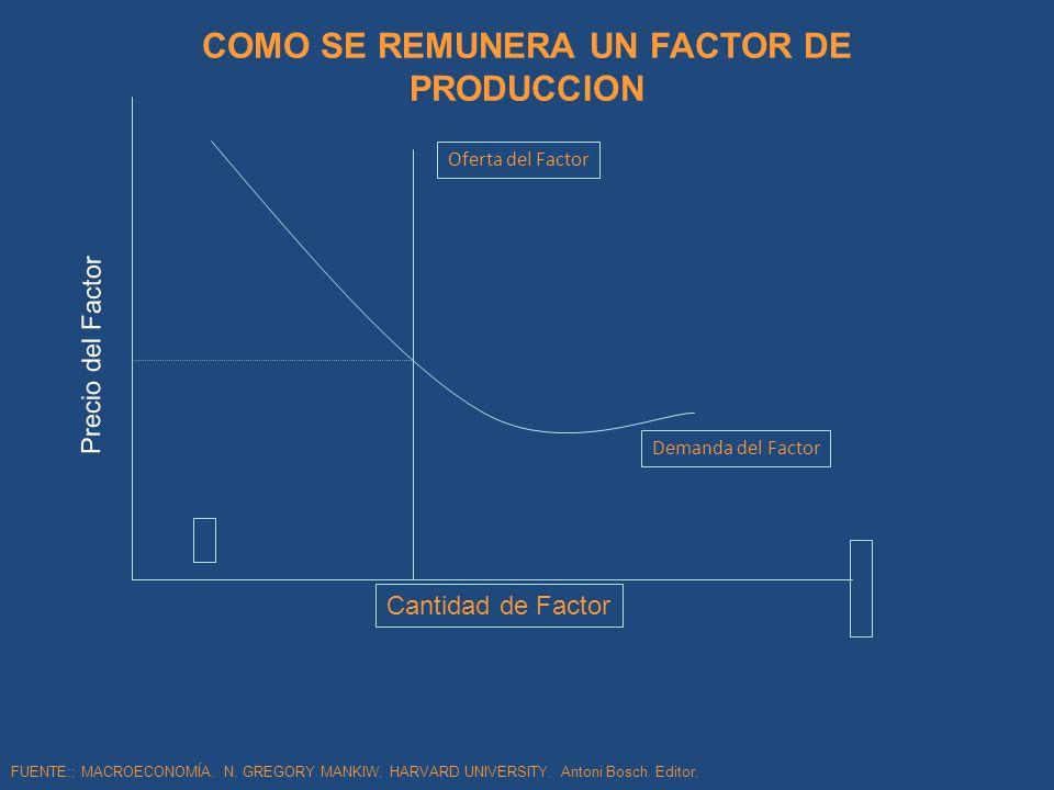 COMO SE REMUNERA UN FACTOR DE PRODUCCION Precio del Factor FUENTE:: MACROECONOMÍA. N. GREGORY MANKIW. HARVARD UNIVERSITY. Antoni Bosch. Editor. Cantid