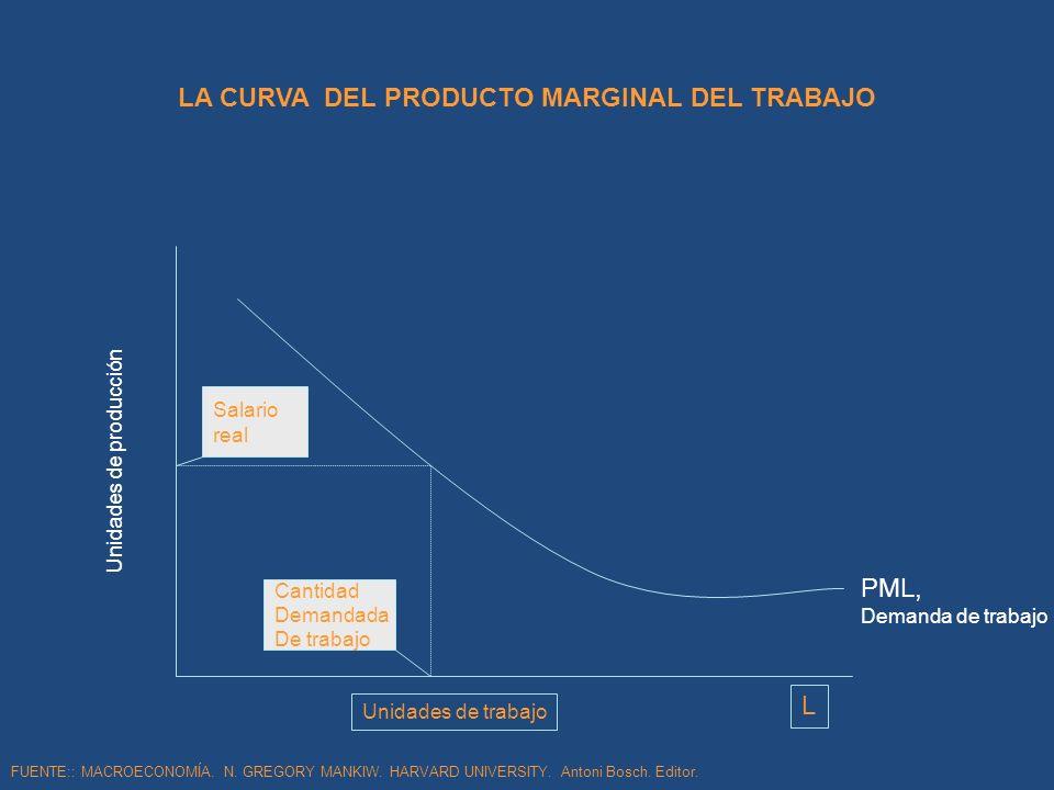 LA CURVA DEL PRODUCTO MARGINAL DEL TRABAJO FUENTE:: MACROECONOMÍA. N. GREGORY MANKIW. HARVARD UNIVERSITY. Antoni Bosch. Editor. Unidades de trabajo Un