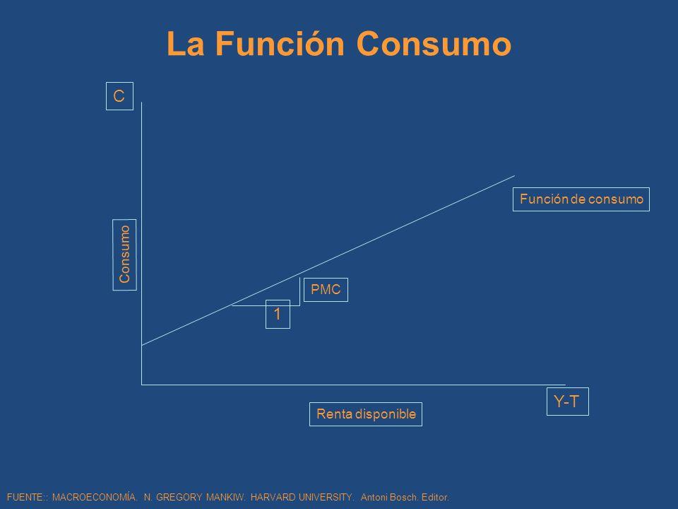 La Función Consumo 1 PMC Función de consumo C Y-T Renta disponible Consumo FUENTE:: MACROECONOMÍA. N. GREGORY MANKIW. HARVARD UNIVERSITY. Antoni Bosch