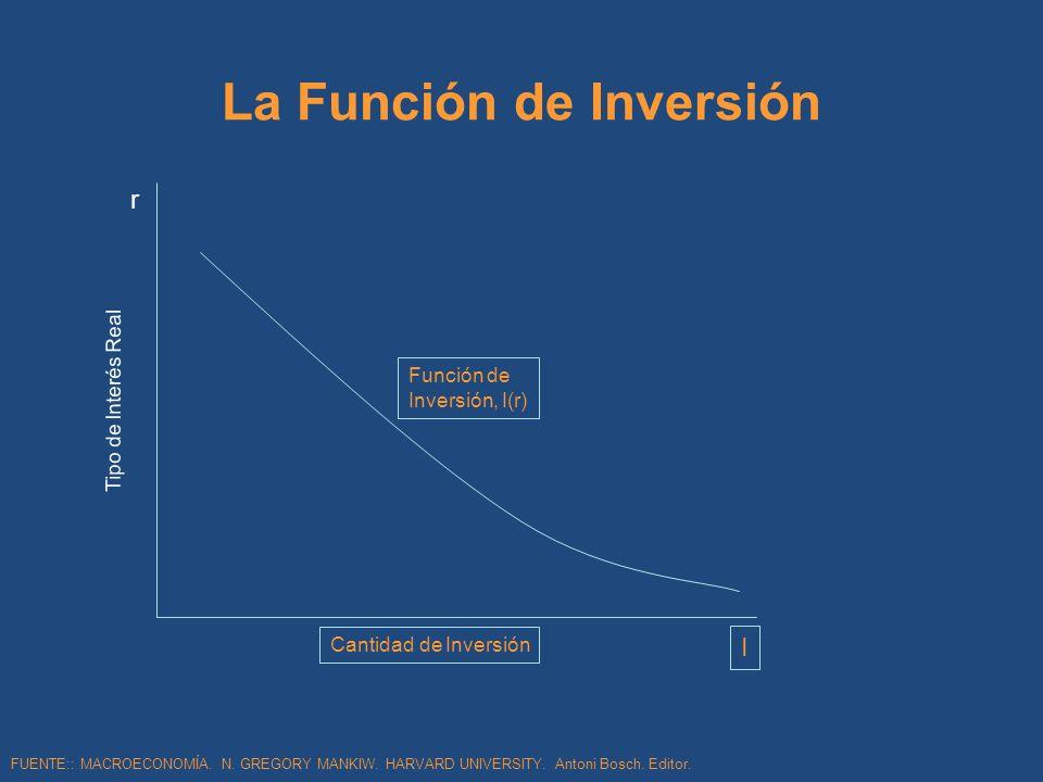 La Función de Inversión Tipo de Interés Real r I Función de Inversión, I(r) Cantidad de Inversión FUENTE:: MACROECONOMÍA. N. GREGORY MANKIW. HARVARD U