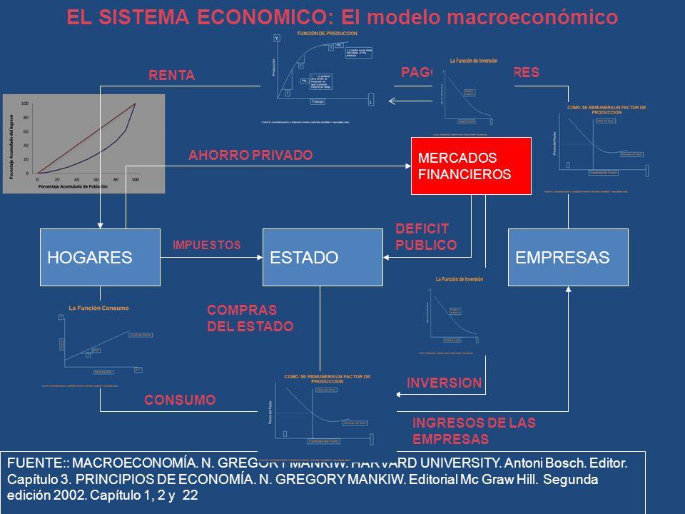 EL SISTEMA ECONOMICO: El modelo macroeconómico básico HOGARESESTADOEMPRESAS MERCADOS DE FACTORES DE PRODUCCION MERCADOS DE BIENES Y SERVICIOS MERCADOS