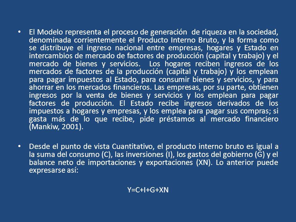 El Modelo representa el proceso de generación de riqueza en la sociedad, denominada corrientemente el Producto Interno Bruto, y la forma como se distr