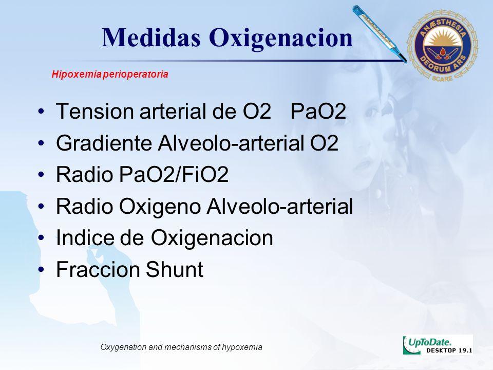 LOGO Medidas Oxigenacion Tension arterial de O2 PaO2 Gradiente Alveolo-arterial O2 Radio PaO2/FiO2 Radio Oxigeno Alveolo-arterial Indice de Oxigenacio
