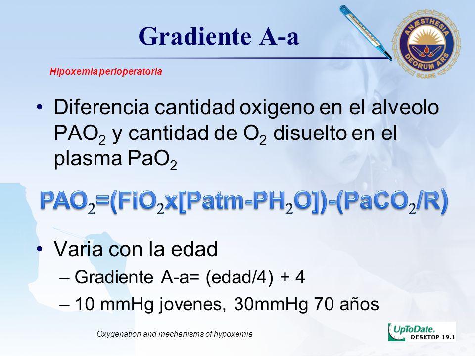 LOGO Gradiente A-a Diferencia cantidad oxigeno en el alveolo PAO 2 y cantidad de O 2 disuelto en el plasma PaO 2 Varia con la edad –Gradiente A-a= (ed