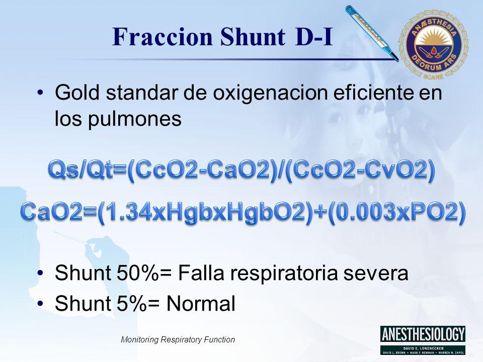 LOGO Fraccion Shunt D-I Gold standar de oxigenacion eficiente en los pulmones Shunt 50%= Falla respiratoria severa Shunt 5%= Normal Monitoring Respira