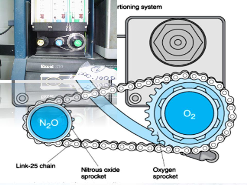 LOGO Morgan, Edward: Anestesiologia clinica – Seccion I capitulo 3 y 4. 2007 Flujometros Guarda Hipóxica –Mecánica, neumática o electrónica –Garantiza