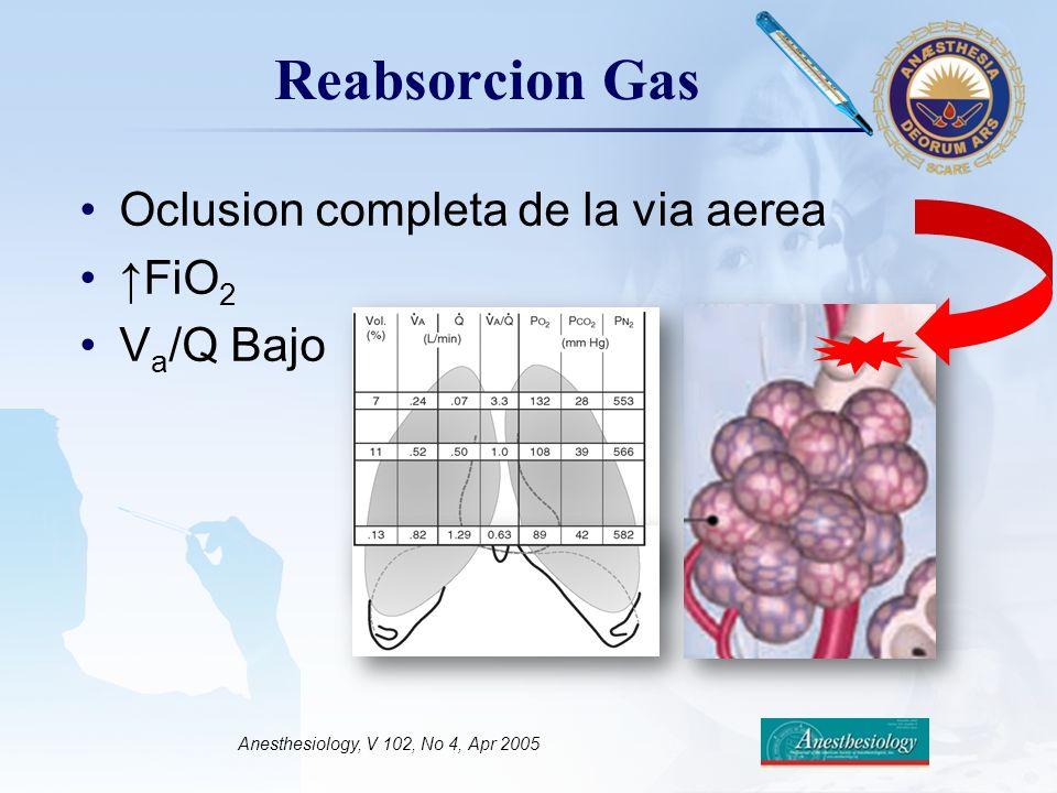 LOGO Reabsorcion Gas Anesthesiology, V 102, No 4, Apr 2005 Oclusion completa de la via aerea FiO 2 V a /Q Bajo