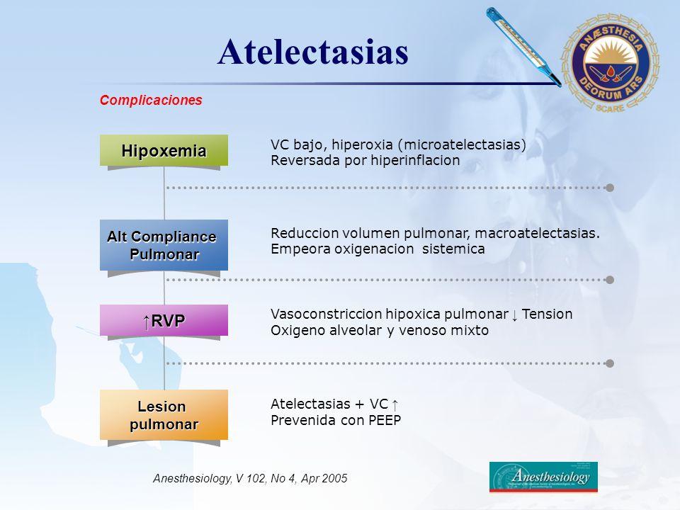 LOGO AtelectasiasHipoxemia Alt Compliance Pulmonar RVP Lesionpulmonar VC bajo, hiperoxia (microatelectasias) Reversada por hiperinflacion Reduccion vo