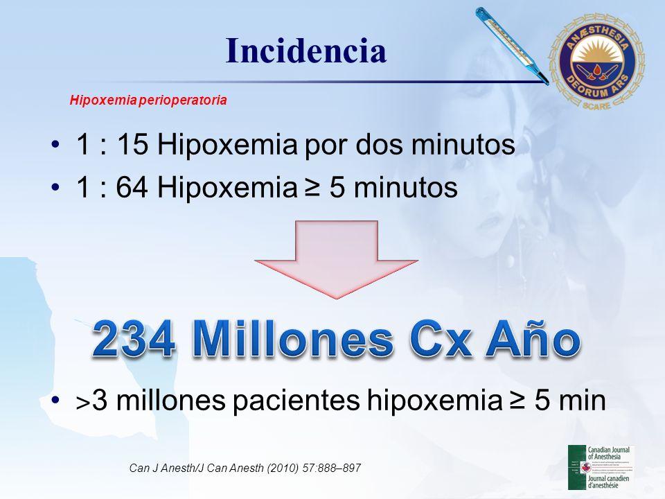 LOGO Hipoventilación Ventilación minuto inadecuada (CO 2 ) –FR x VC Normal Anesthesiology Clinics of North America - Volume 19, Issue 4 (December 2001) Hipoxemia perioperatoria Hipoventilado