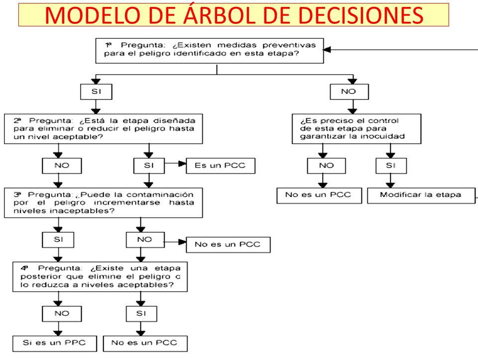 MODELO DE ÁRBOL DE DECISIONES