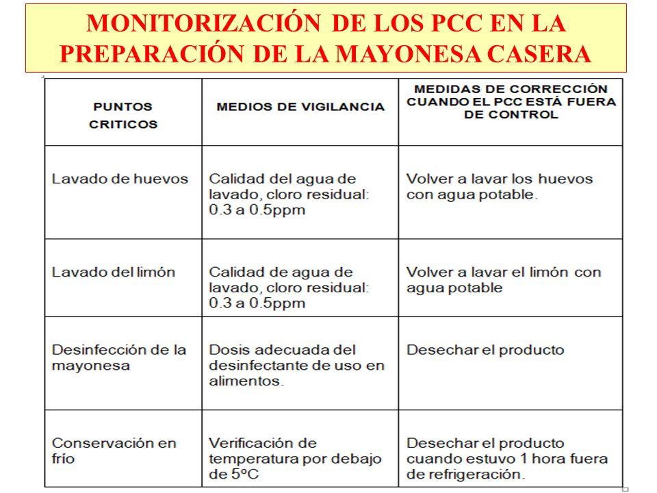 MONITORIZACIÓN DE LOS PCC EN LA PREPARACIÓN DE LA MAYONESA CASERA