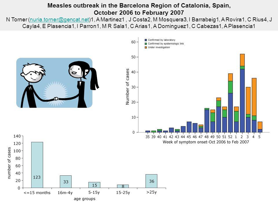 Measles outbreak in the Barcelona Region of Catalonia, Spain, October 2006 to February 2007 N Torner (nuria.torner@gencat.net)1, A Martinez1, J Costa2