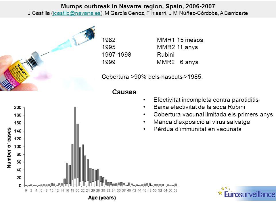 1982 MMR1 15 mesos 1995 MMR2 11 anys 1997-1998Rubini 1999 MMR2 6 anys Cobertura >90% dels nascuts >1985. Causes Efectivitat incompleta contra parotidi