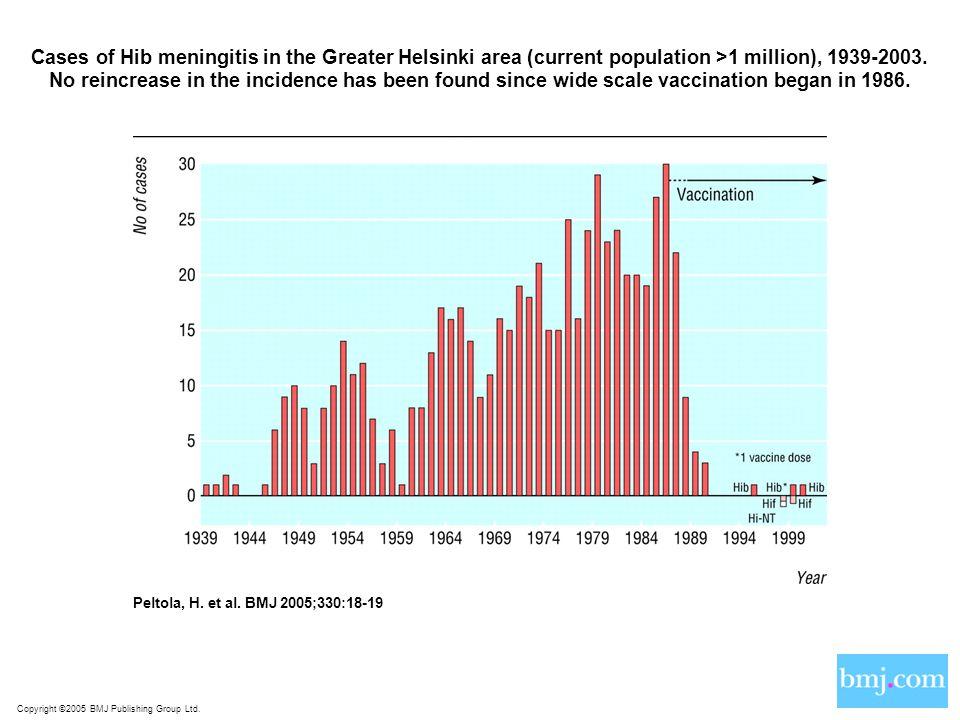 Copyright ©2005 BMJ Publishing Group Ltd. Peltola, H. et al. BMJ 2005;330:18-19 Cases of Hib meningitis in the Greater Helsinki area (current populati