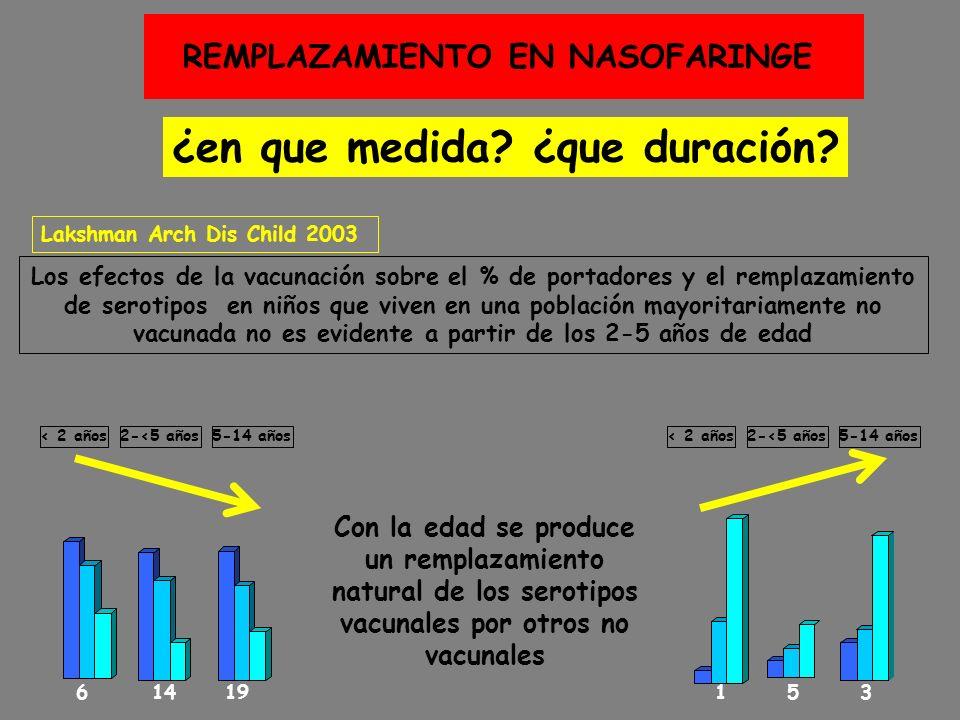 ¿en que medida? ¿que duración? REMPLAZAMIENTO EN NASOFARINGE Con la edad se produce un remplazamiento natural de los serotipos vacunales por otros no