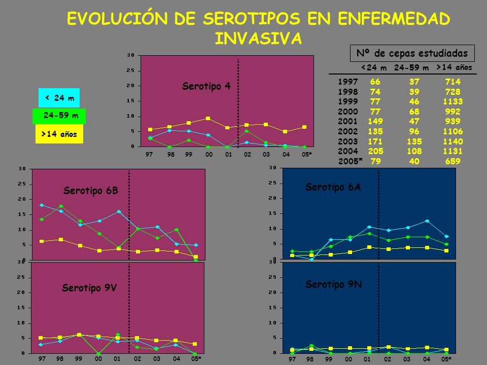 EVOLUCIÓN DE SEROTIPOS EN ENFERMEDAD INVASIVA Serotipo 6A Serotipo 6B 24-59 m < 24 m > 14 años 24-59 m < 24 m > 14 años Nº de cepas estudiadas 1997 19