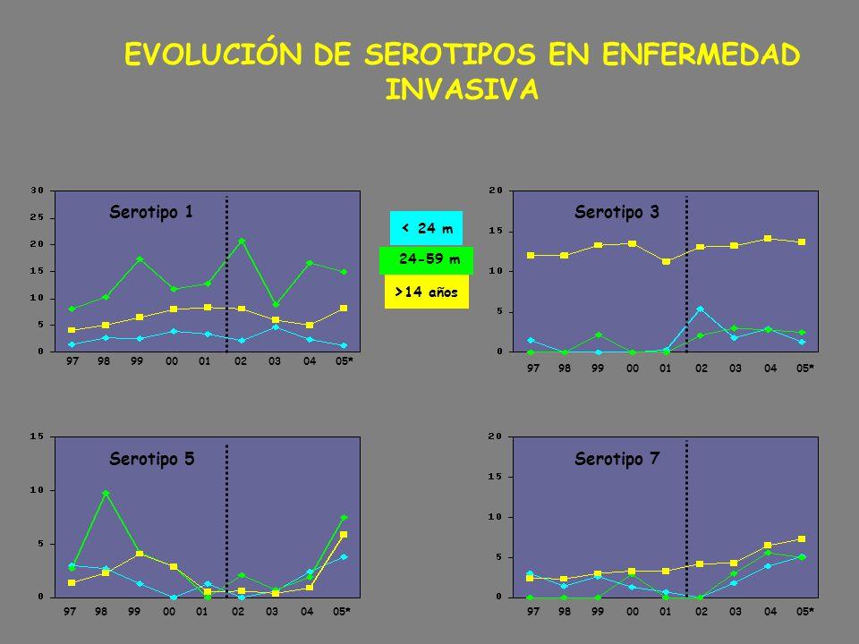 EVOLUCIÓN DE SEROTIPOS EN ENFERMEDAD INVASIVA 24-59 m < 24 m > 14 años Serotipo 5 979899000102030405* Serotipo 1 979899000102030405* Serotipo 7 979899