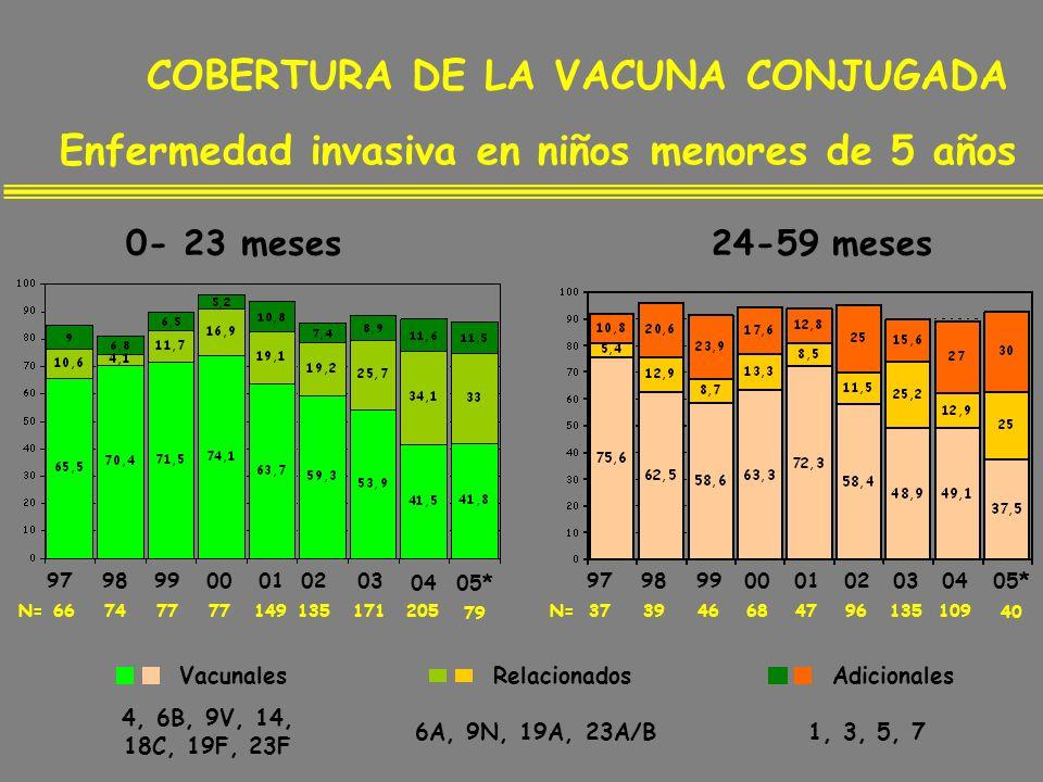 979899 0001020304 373946684796135109N= COBERTURA DE LA VACUNA CONJUGADA 0- 23 meses24-59 meses Enfermedad invasiva en niños menores de 5 años 979899 0