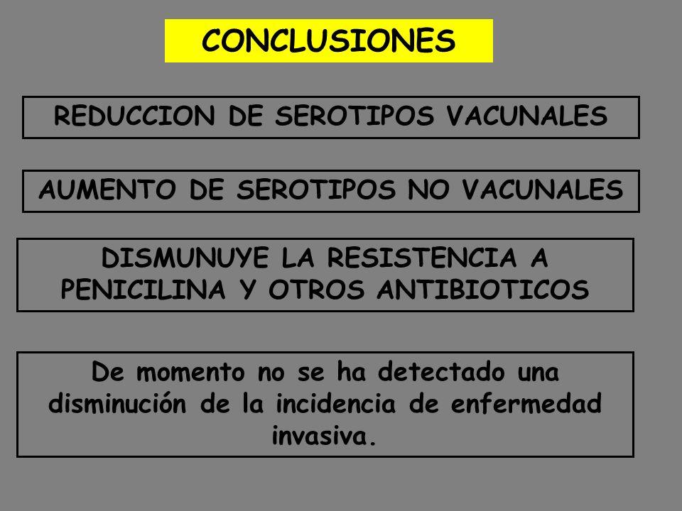 CONCLUSIONES De momento no se ha detectado una disminución de la incidencia de enfermedad invasiva. REDUCCION DE SEROTIPOS VACUNALES AUMENTO DE SEROTI