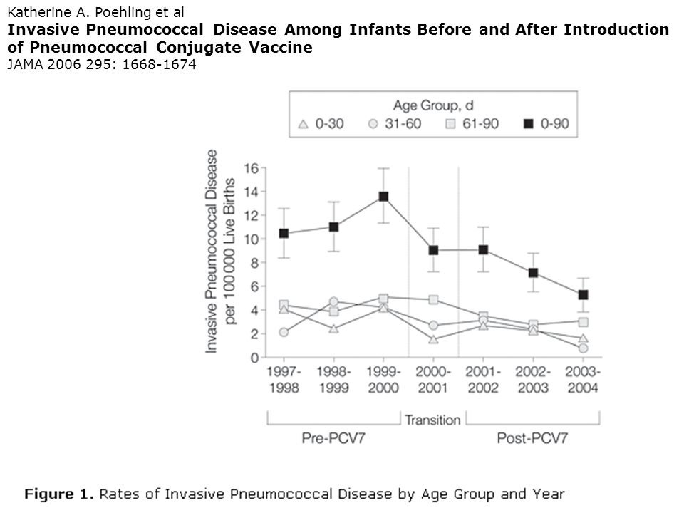 Katherine A. Poehling et al Invasive Pneumococcal Disease Among Infants Before and After Introduction of Pneumococcal Conjugate Vaccine JAMA 2006 295: