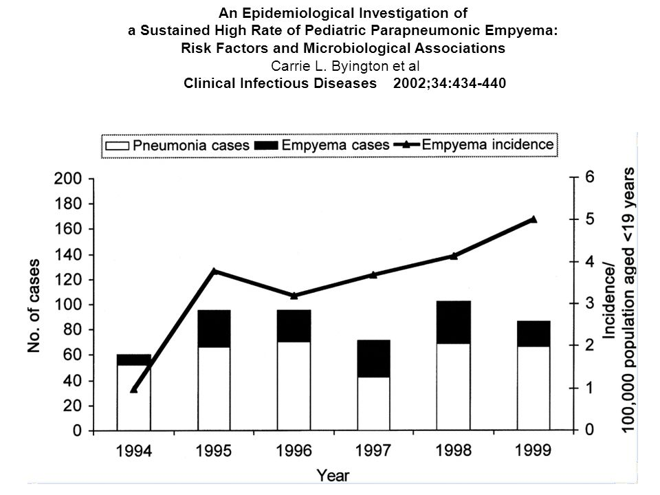 An Epidemiological Investigation of a Sustained High Rate of Pediatric Parapneumonic Empyema: Risk Factors and Microbiological Associations Carrie L.