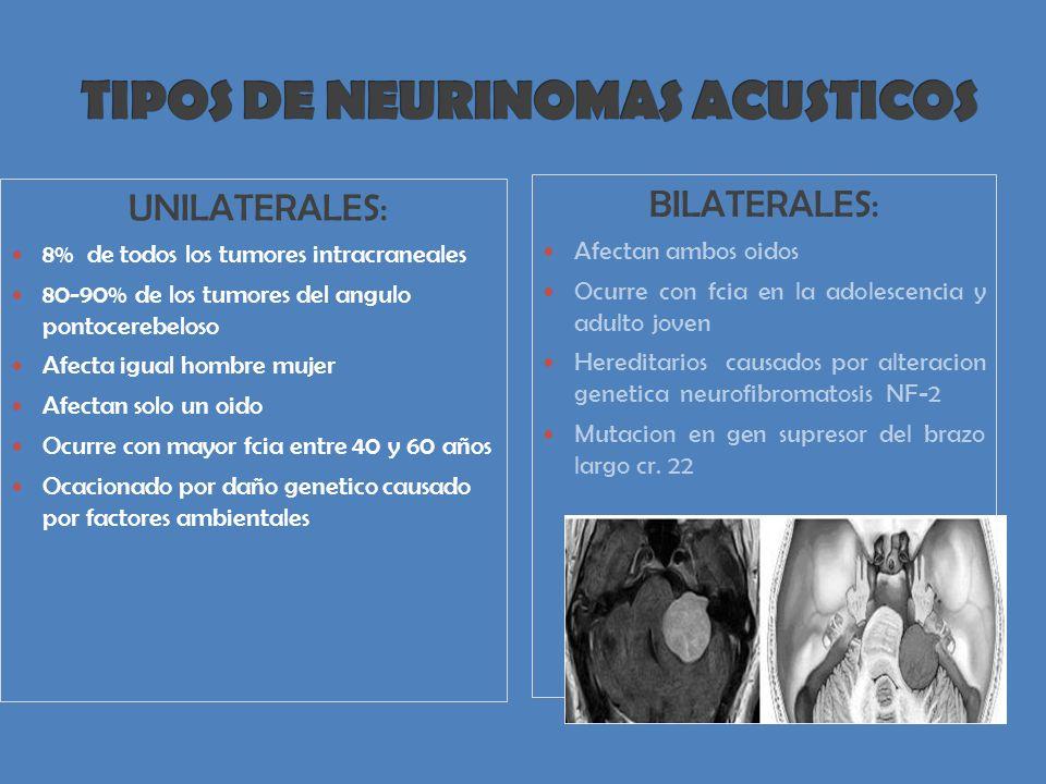 UNILATERALES: 8% de todos los tumores intracraneales 80-90% de los tumores del angulo pontocerebeloso Afecta igual hombre mujer Afectan solo un oido Ocurre con mayor fcia entre 40 y 60 años Ocacionado por daño genetico causado por factores ambientales BILATERALES: Afectan ambos oidos Ocurre con fcia en la adolescencia y adulto joven Hereditarios causados por alteracion genetica neurofibromatosis NF-2 Mutacion en gen supresor del brazo largo cr.