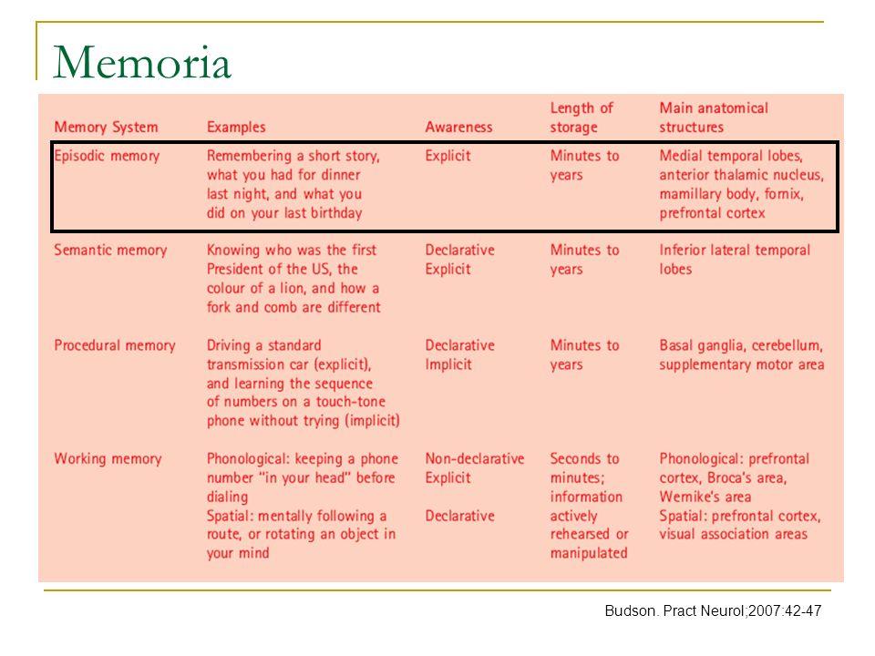 Memoria episódica Budson. Pract Neurol;2007:42-47