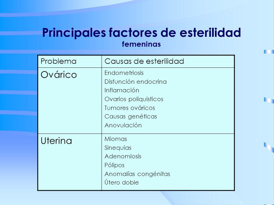 Principales factores de esterilidad femeninas ProblemaCausas de esterilidad Ovárico Endometriosis Disfunción endocrina Inflamación Ovarios poliquistic