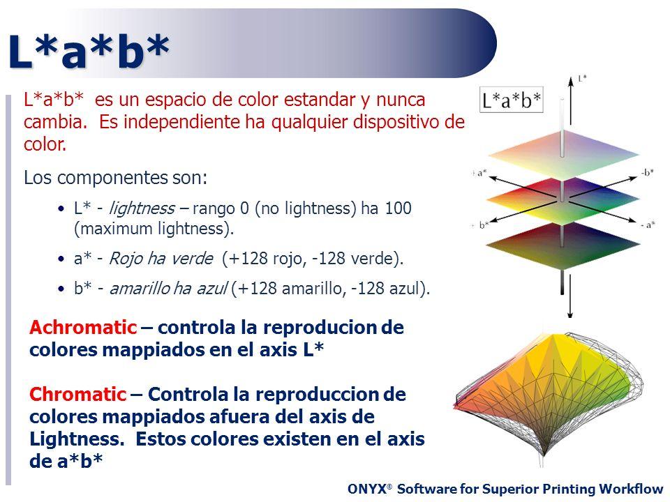ONYX ® Software for Superior Printing Workflow L*a*b* es un espacio de color estandar y nunca cambia. Es independiente ha qualquier dispositivo de col