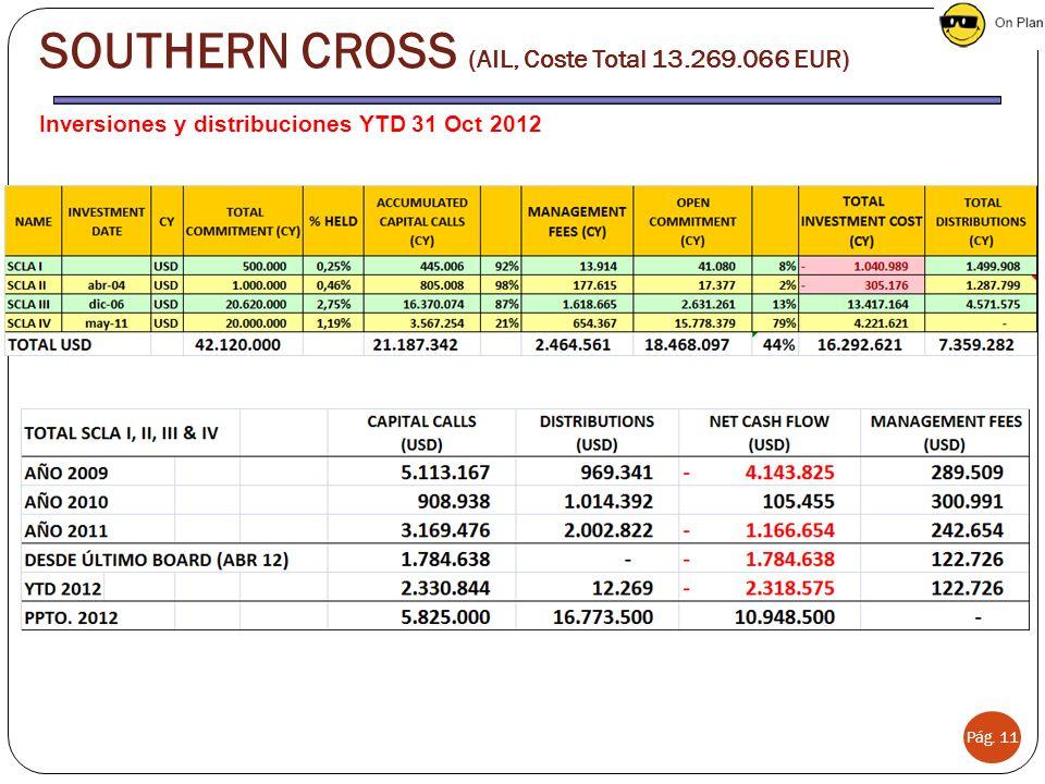 Inversiones y distribuciones YTD 31 Oct 2012 Pág. 11 SOUTHERN CROSS (AIL, Coste Total 13.269.066 EUR)
