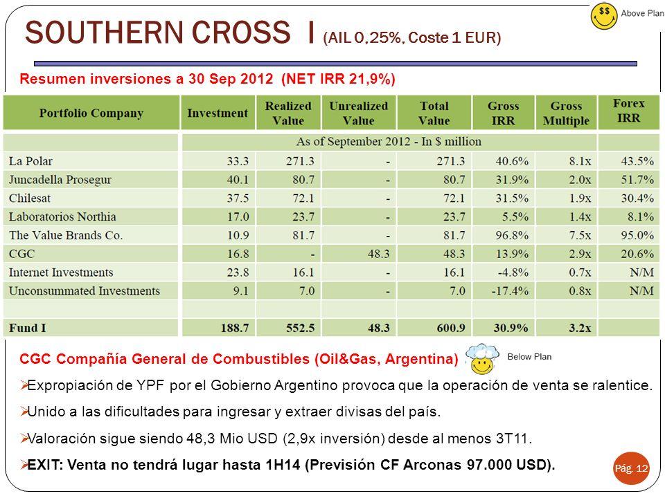Pág. 12 SOUTHERN CROSS I (AIL 0,25%, Coste 1 EUR) Resumen inversiones a 30 Sep 2012 (NET IRR 21,9%) CGC Compañía General de Combustibles (Oil&Gas, Arg